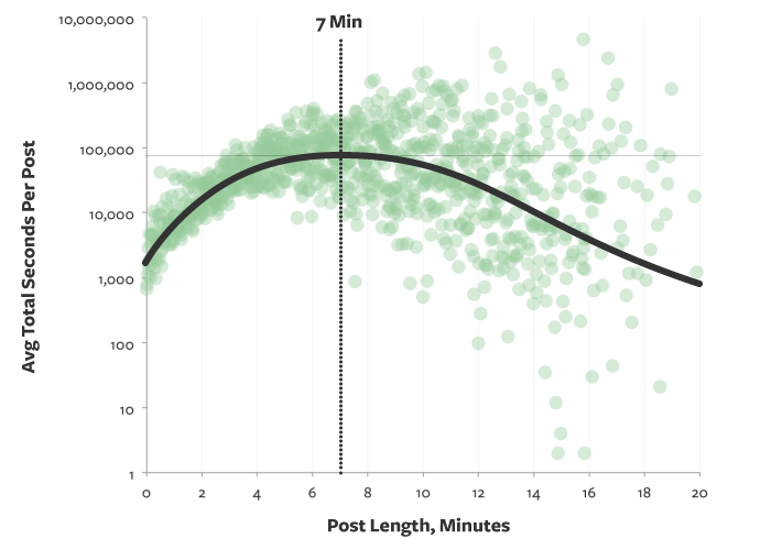 7-minutos-de-lectura-para-un-post