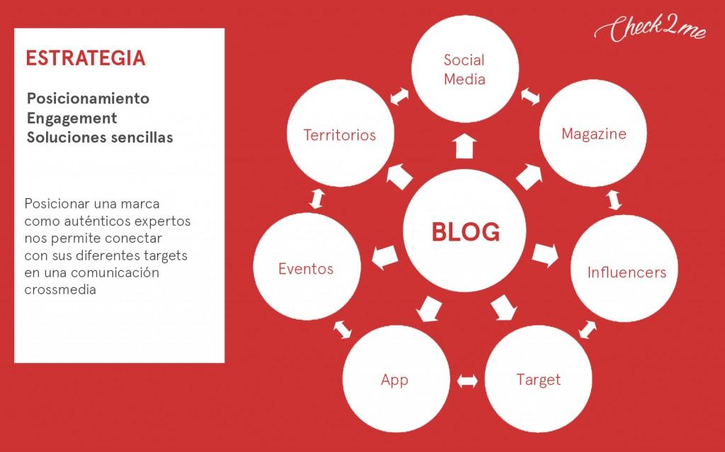 Estrategia Marketing contenidos empieza blog
