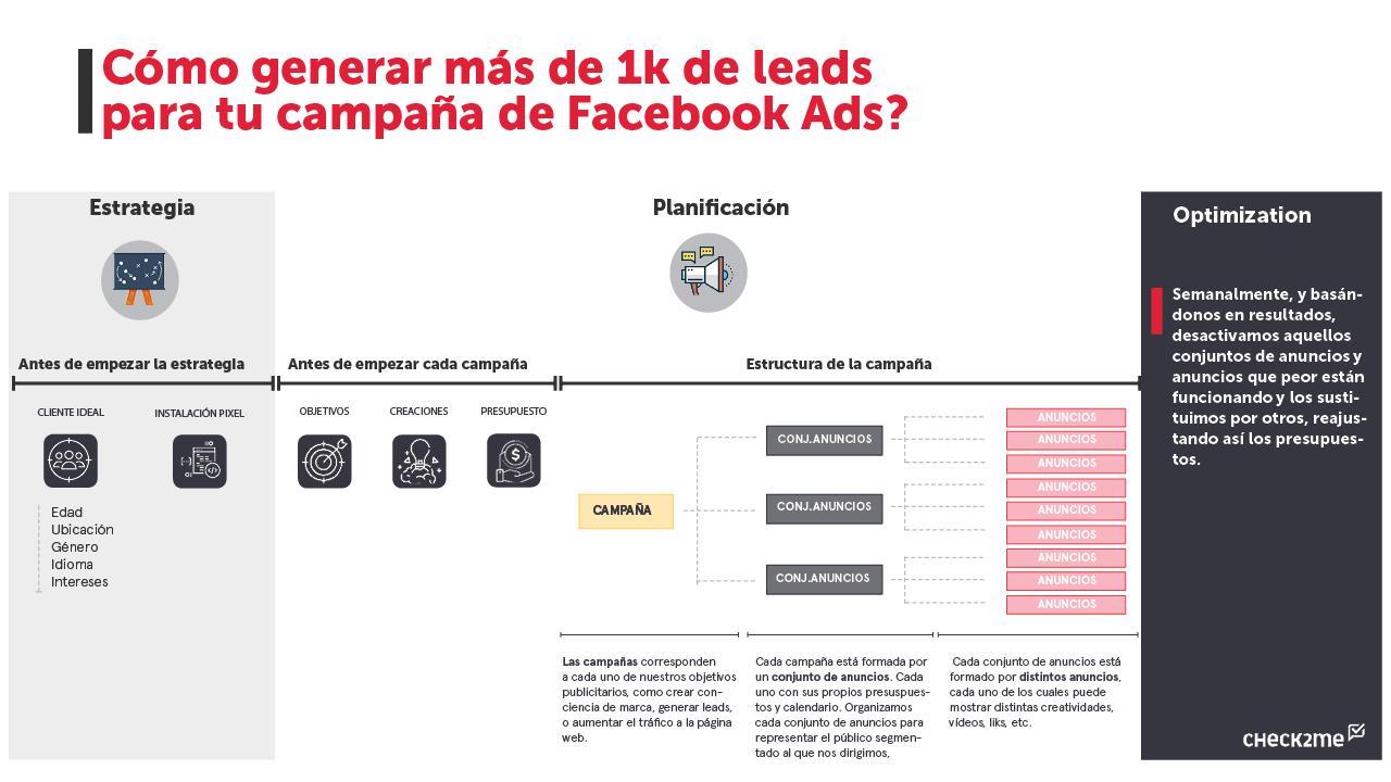 como generar leads para campaña facebook ads.