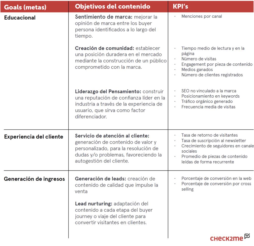 ¿Cuáles son los KPI mas importantes en tus contenidos?