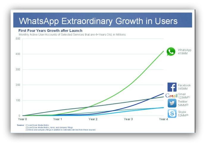 Whatsapp una red social
